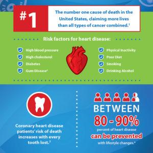 Heart-Disease-SOS-Blog